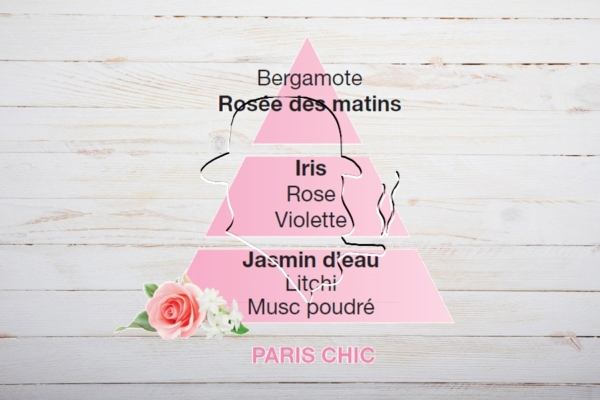 Lampe Berger Duftpyramide, Parfum de Maison, Paris Chic, elegantes Paris